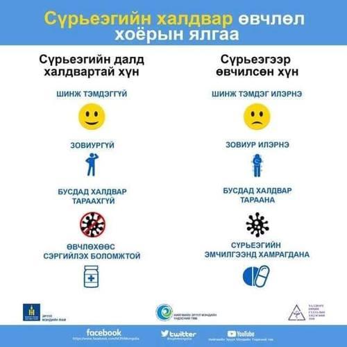 Сүрьеэгийн далд халдвар болон сүрьеэ өвчний ялгаа