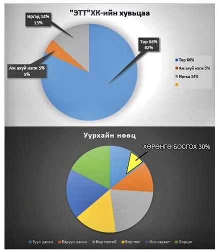 """""""Эрдэнэс Тавантолгой майнинг"""" ХХК олон улсын хөрөнгийн бирж дээр IPO хийх нь хэнд ашигтай вэ"""